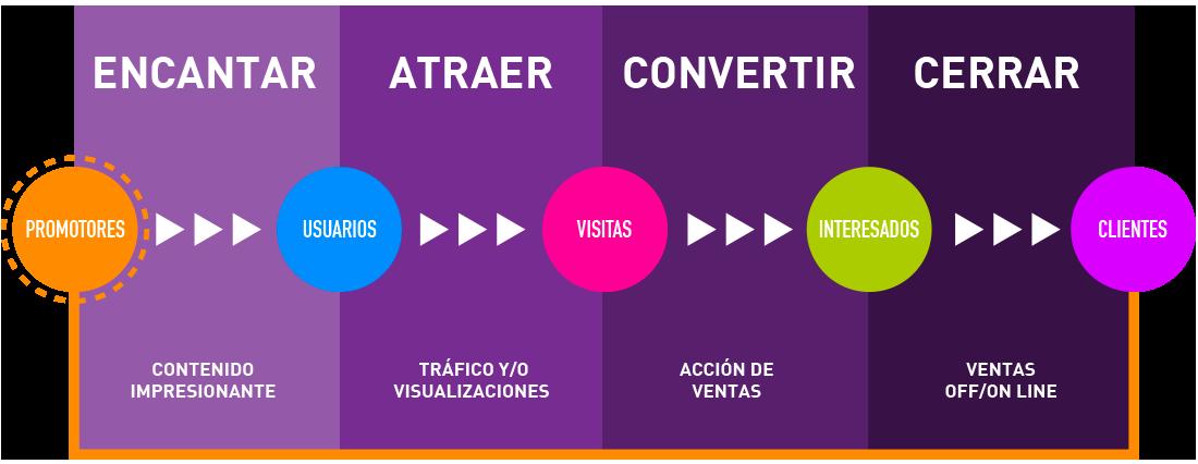 Sociable - Modelo Inbound - Agencia de publicidad y marketing digital