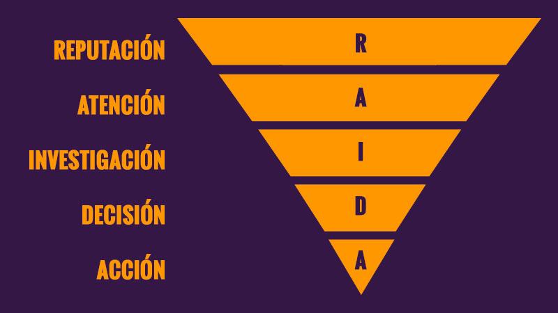 Proceso de compra - RAIDA